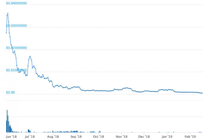 『仮想通貨スピンドルの値動き』