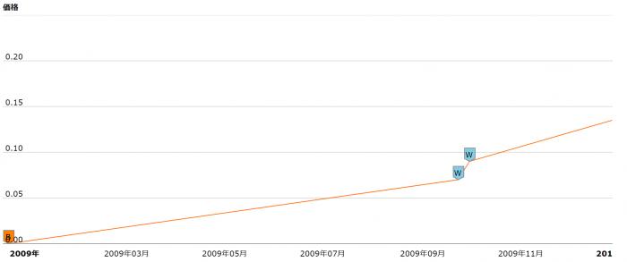 ビットコインのスタート価格はいくらだった?価格推移を歴史から見ていこう