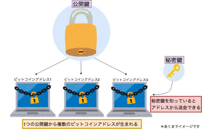 公開鍵と秘密鍵の画像