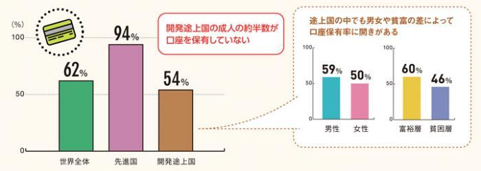 仮想通貨の日本人保有率は?世界や国別の状況も紹介 | Coincheck