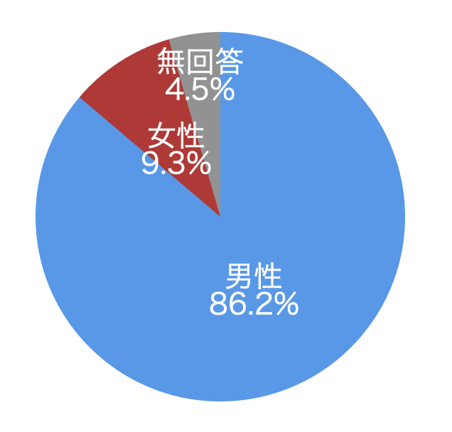 暗号資産(仮想通貨) 取引所 アンケート
