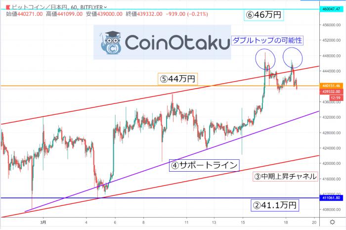 【ビットコイン価格】テクニカル分析での下落予想! | COIN OTAKU(コインオタク)