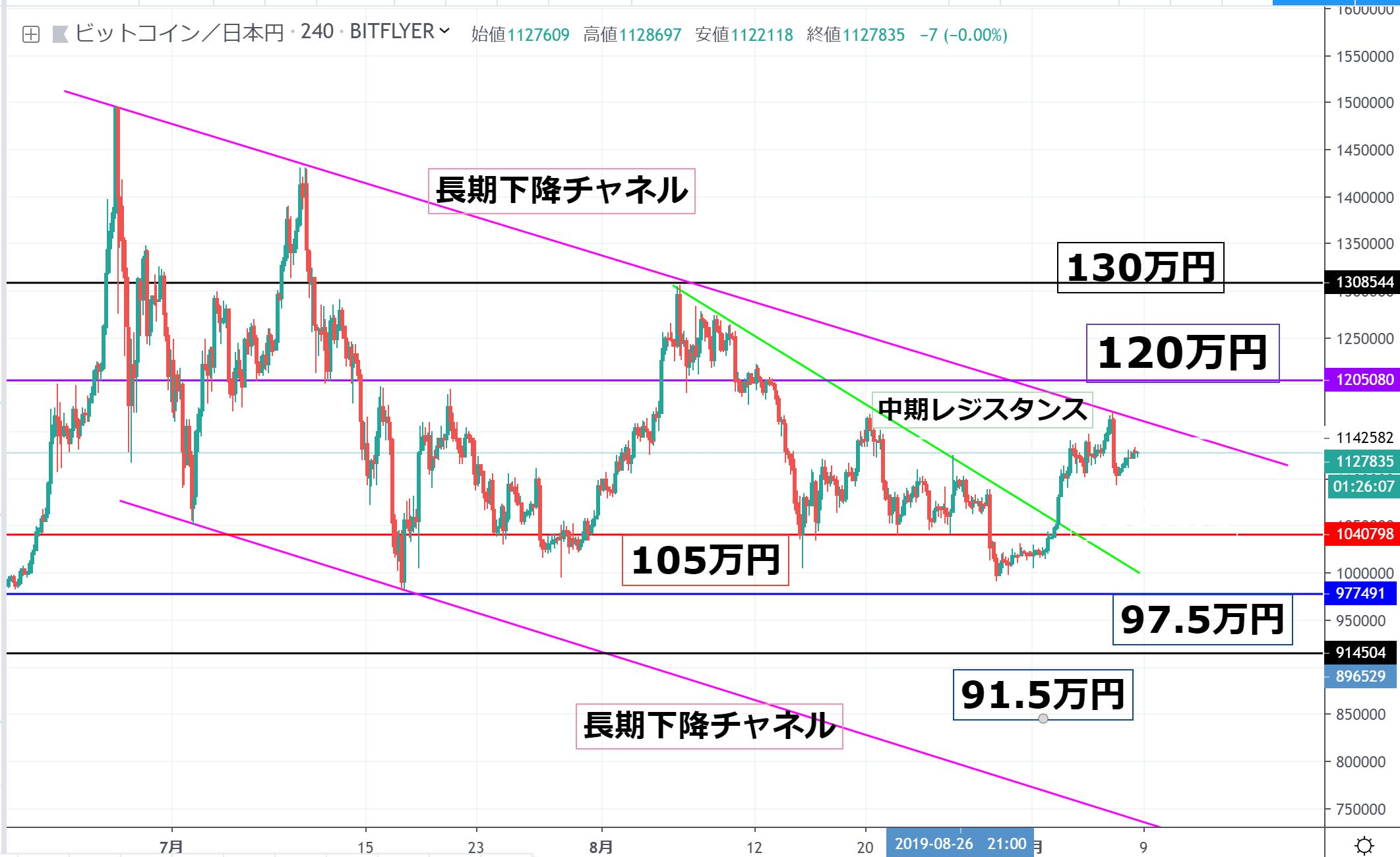ビットコイン相場分析 : 万円に強いレジスタンス、2日連続の陰線を記録 | ビットバンク マーケット情報