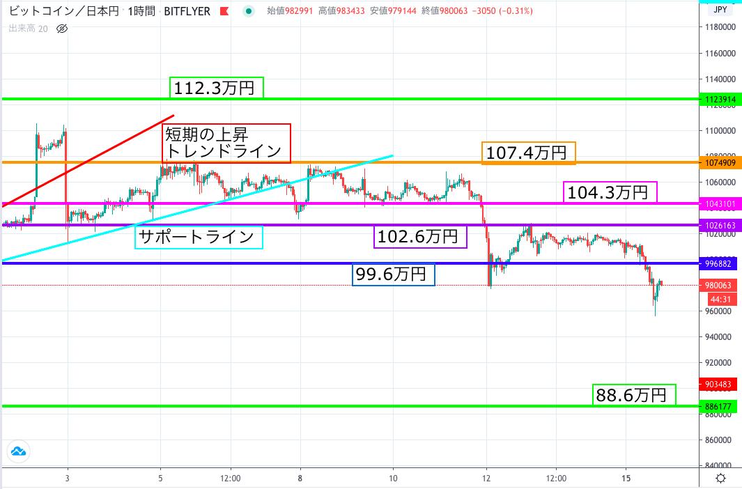 ビットコイン、日本円建でも過去最高値更新──ドル建に遅れた理由は