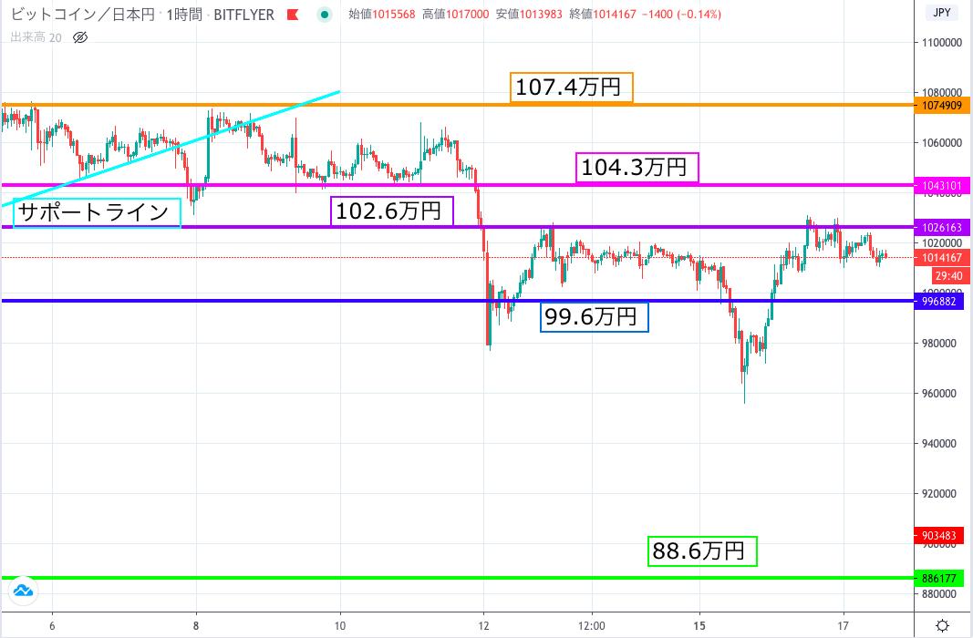 円相場 取引所 ビットコイン