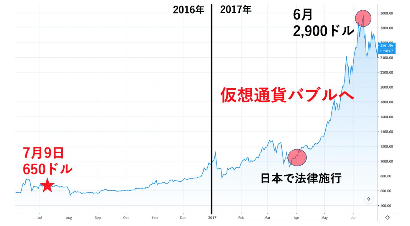 ビットコイン買い時 2021
