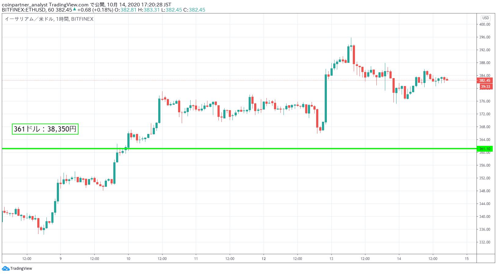 ビットコイン/円(BTC/JPY)リアルタイムレート・チャート|みんなの仮想通貨