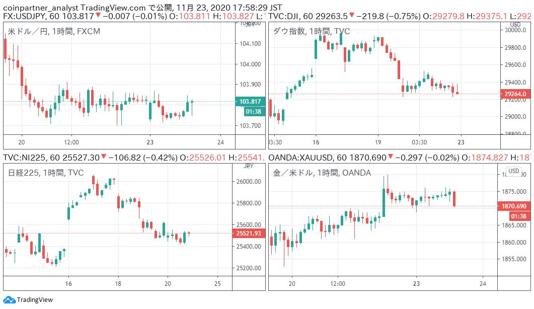 CryptoCompare、ビットコイン価格急変時の海外大手取引所チャート比較