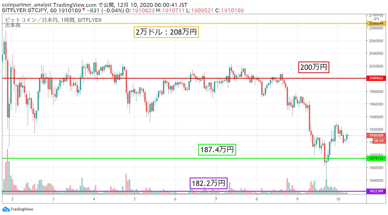 ビットコイン/円(BTC/JPY)