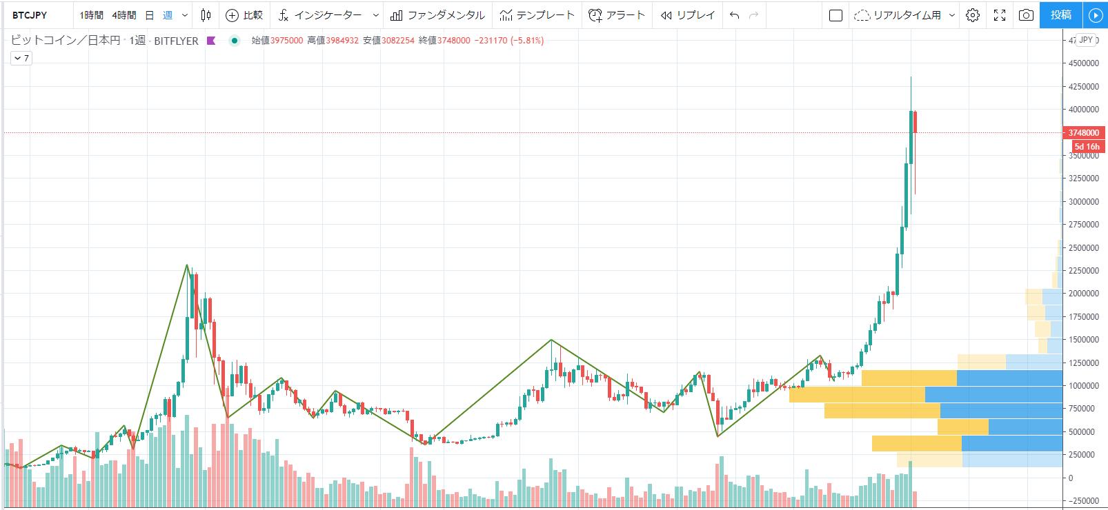 「年にビットコイン=25万ドル」ブライアン・ケリーが指数チャートに基づいて強気予測 仮想通貨ニュースと速報-コイン東京(cointokyo)